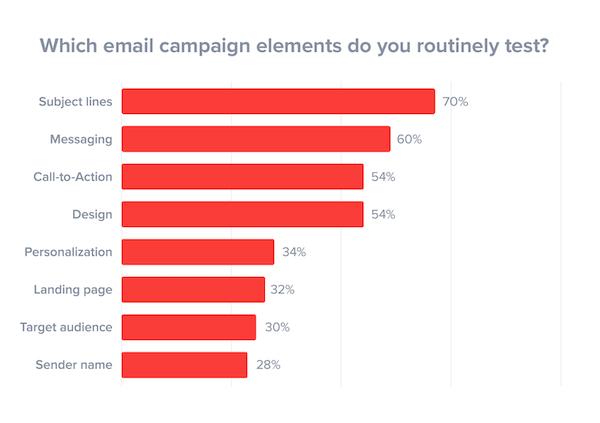Graphique qui reprend les élements d'une campagnes emailing qui retiennent l'attention